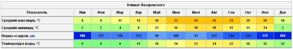 Годовая температура в Лазаревском